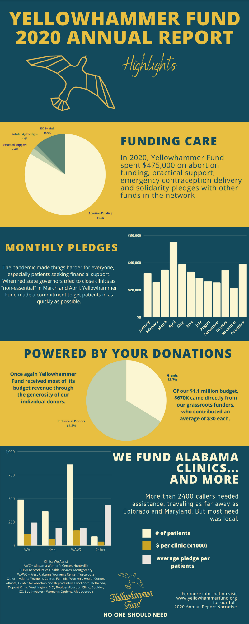 Yellowhammer Fund's 2020 Annual Report Highlights